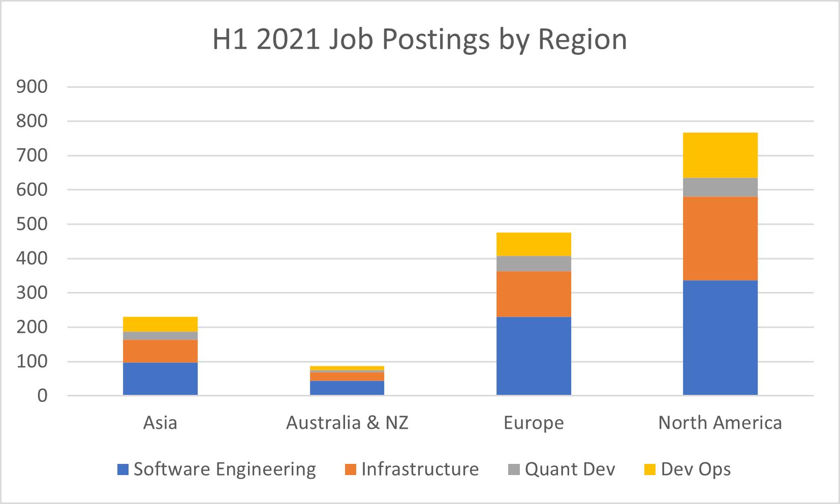 Posting by region