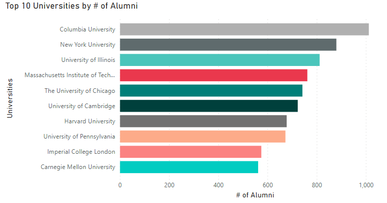 Top 10 by alumni