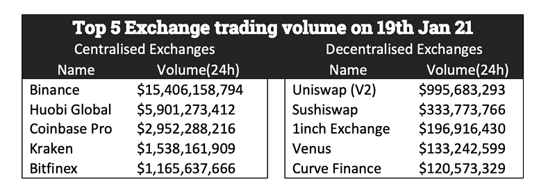Top-5-exchanges