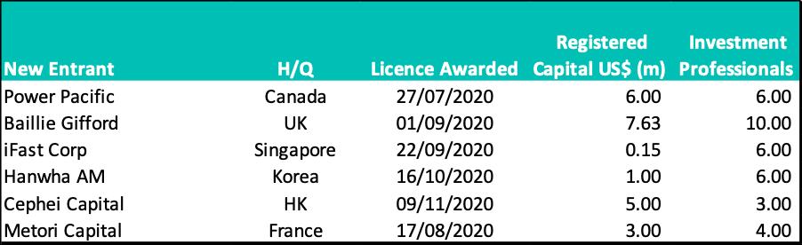 WFOE PFM license