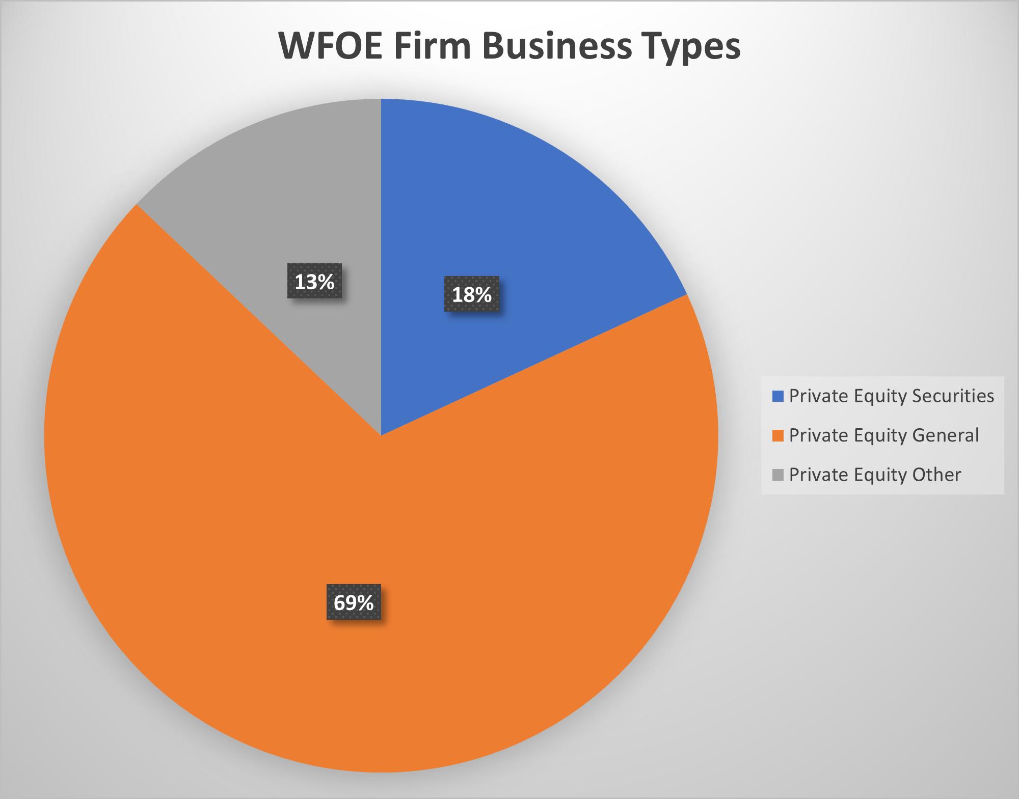 business type pie chart