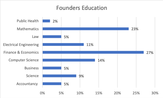 founders-education
