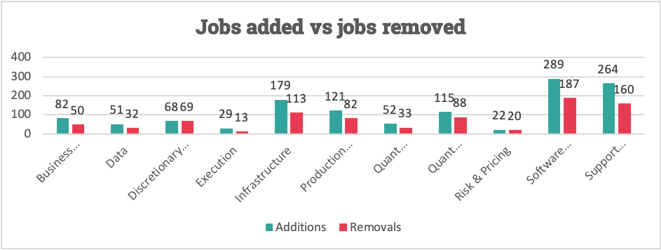 jobs-added-versus-removed