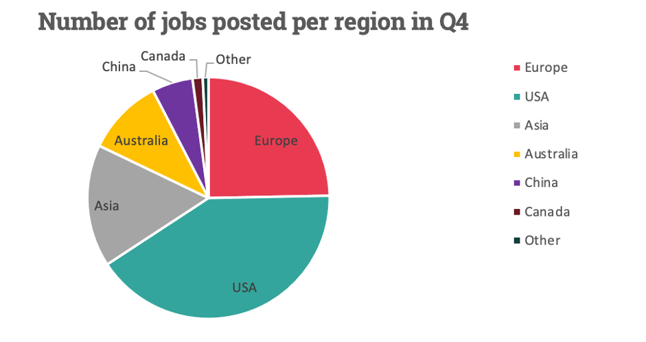 jobs-posted-by-region