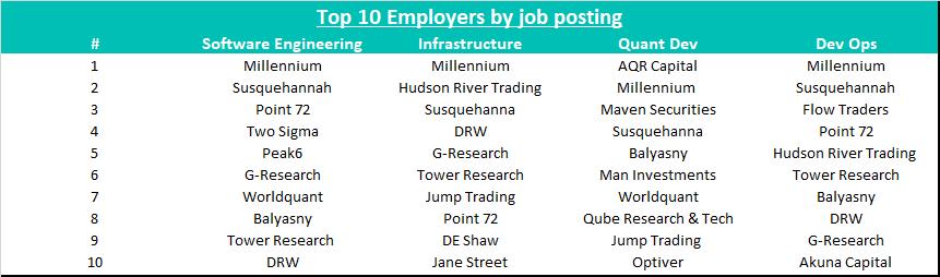 top 10 employers
