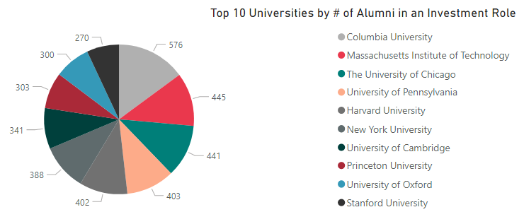 top 10 uni - investments-1