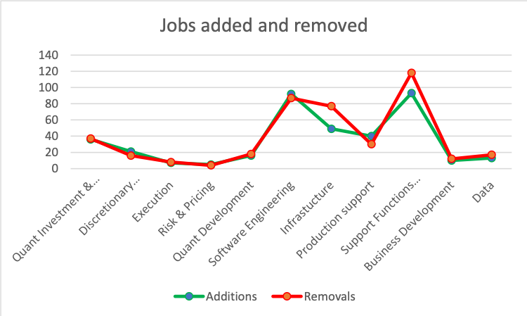 job added and removed