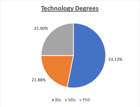 Technology Degrees