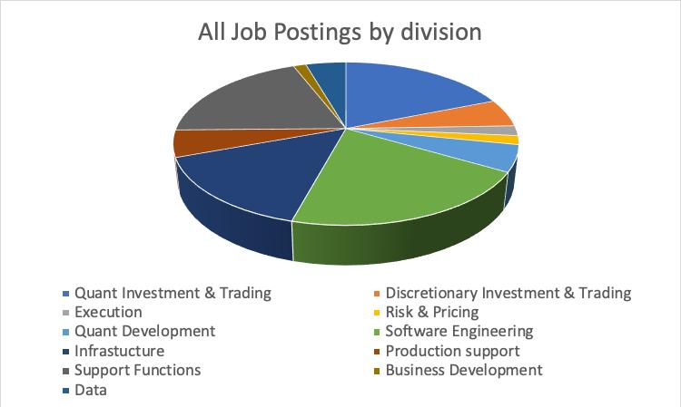 Job posting division