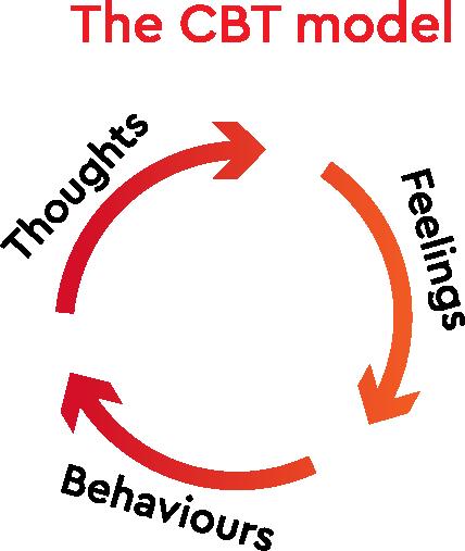 The CBT Model