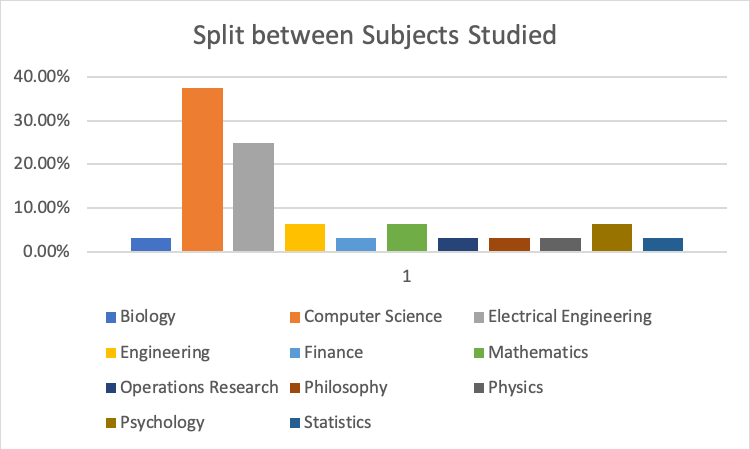 Split between subjects studied