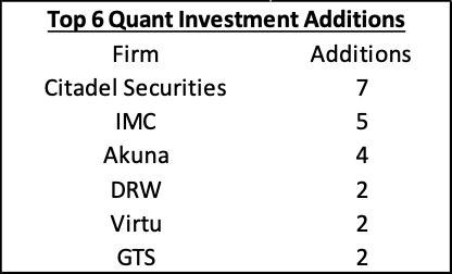 Quant investment addition
