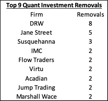 Quant investment removals